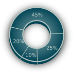 rentevoeten percentages diagram door pixabay