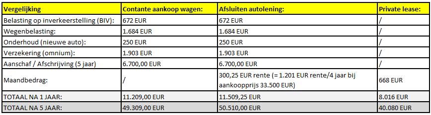 auto leasen of auto kopen vergelijking